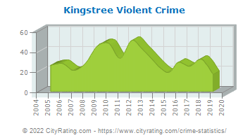 Kingstree Violent Crime