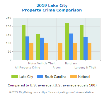 Lake City Property Crime vs. State and National Comparison