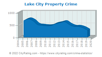 Lake City Property Crime