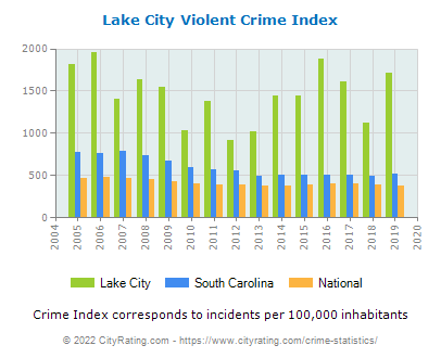 Lake City Violent Crime vs. State and National Per Capita