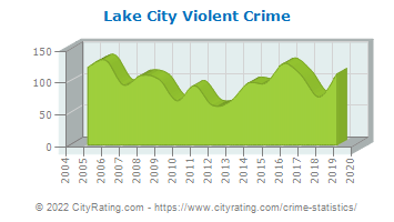 Lake City Violent Crime