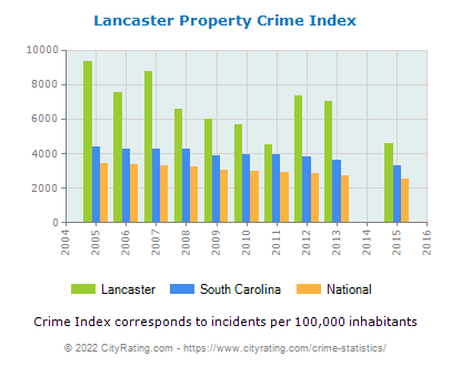 Lancaster Property Crime vs. State and National Per Capita