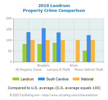 Landrum Property Crime vs. State and National Comparison