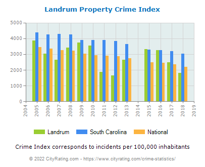 Landrum Property Crime vs. State and National Per Capita