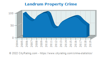 Landrum Property Crime