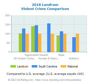 Landrum Violent Crime vs. State and National Comparison