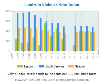 Landrum Violent Crime vs. State and National Per Capita