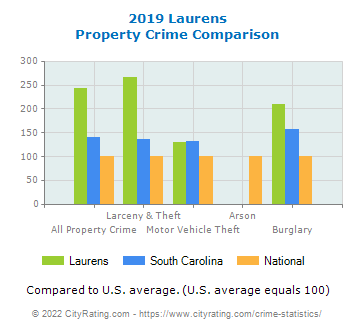 Laurens Property Crime vs. State and National Comparison