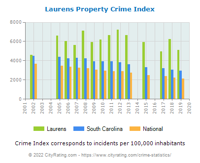 Laurens Property Crime vs. State and National Per Capita