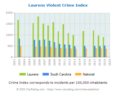 Laurens Violent Crime vs. State and National Per Capita