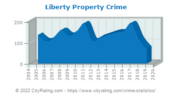 Liberty Property Crime