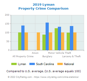 Lyman Property Crime vs. State and National Comparison