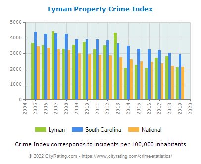 Lyman Property Crime vs. State and National Per Capita