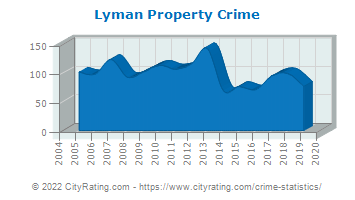 Lyman Property Crime