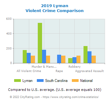 Lyman Violent Crime vs. State and National Comparison