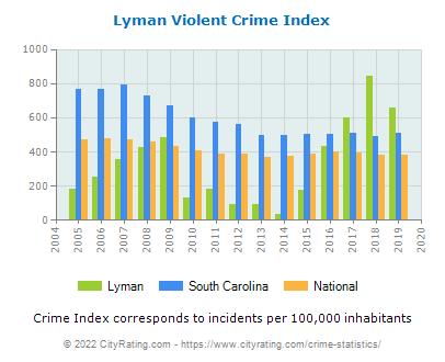Lyman Violent Crime vs. State and National Per Capita