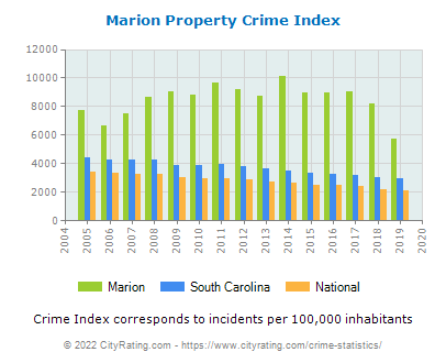 Marion Property Crime vs. State and National Per Capita