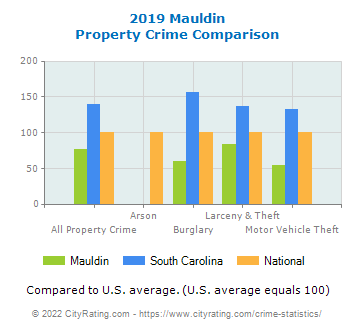 Mauldin Property Crime vs. State and National Comparison