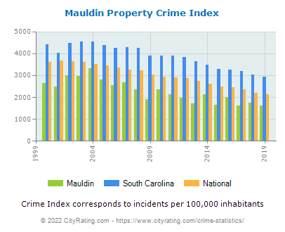 Mauldin Property Crime vs. State and National Per Capita