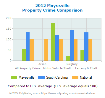 Mayesville Property Crime vs. State and National Comparison