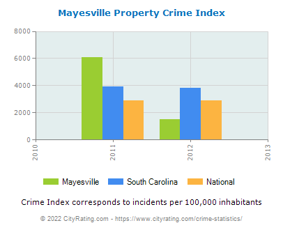 Mayesville Property Crime vs. State and National Per Capita