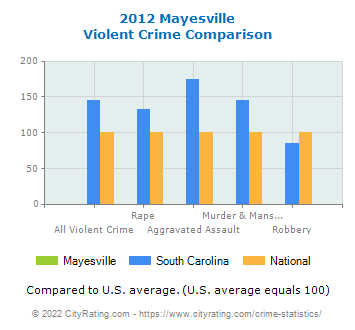 Mayesville Violent Crime vs. State and National Comparison