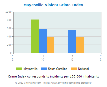 Mayesville Violent Crime vs. State and National Per Capita