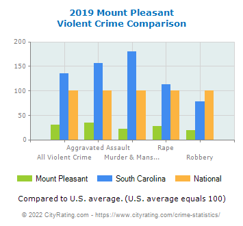 Mount Pleasant Violent Crime vs. State and National Comparison