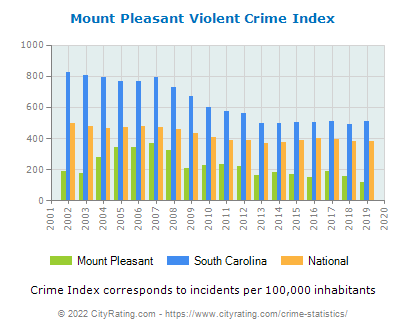 Mount Pleasant Violent Crime vs. State and National Per Capita