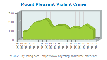 Mount Pleasant Violent Crime