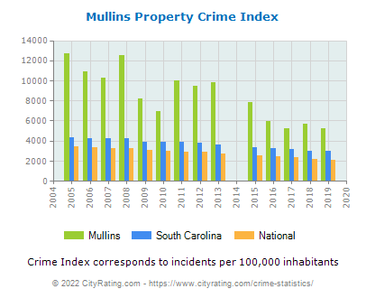 Mullins Property Crime vs. State and National Per Capita