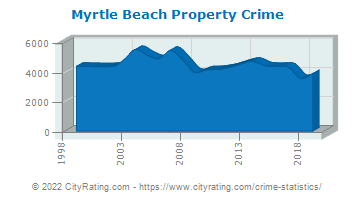 Myrtle Beach Property Crime