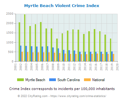 Myrtle Beach Violent Crime vs. State and National Per Capita
