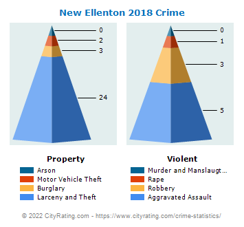 New Ellenton Crime 2018
