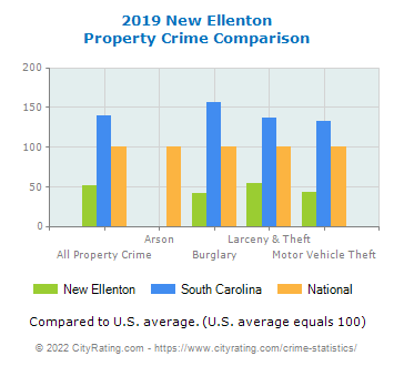 New Ellenton Property Crime vs. State and National Comparison