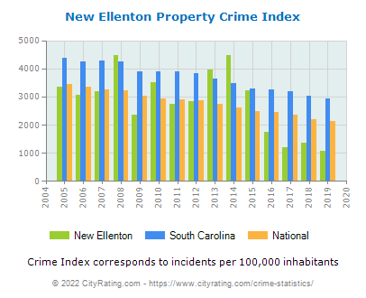 New Ellenton Property Crime vs. State and National Per Capita
