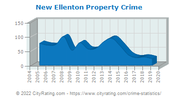 New Ellenton Property Crime