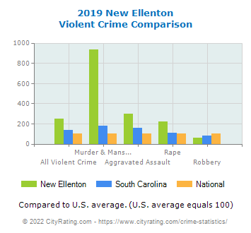 New Ellenton Violent Crime vs. State and National Comparison