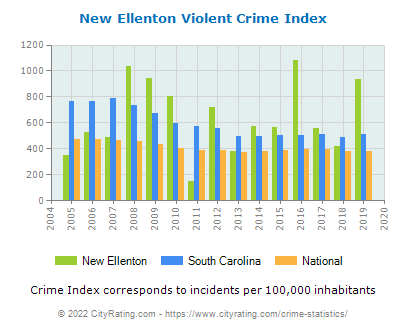 New Ellenton Violent Crime vs. State and National Per Capita