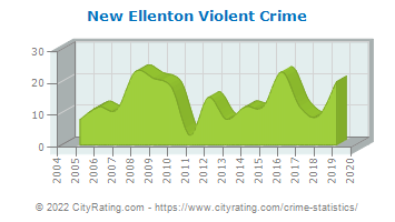New Ellenton Violent Crime