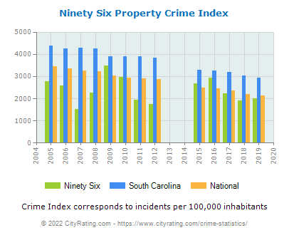 Ninety Six Property Crime vs. State and National Per Capita
