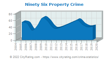 Ninety Six Property Crime