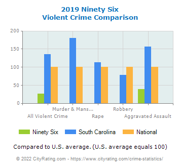 Ninety Six Violent Crime vs. State and National Comparison
