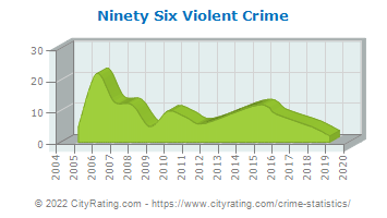 Ninety Six Violent Crime