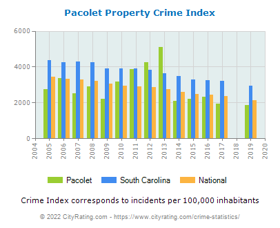 Pacolet Property Crime vs. State and National Per Capita