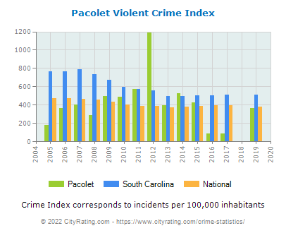 Pacolet Violent Crime vs. State and National Per Capita