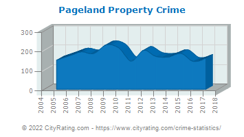 Pageland Property Crime