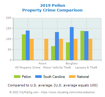 Pelion Property Crime vs. State and National Comparison