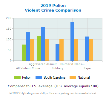 Pelion Violent Crime vs. State and National Comparison