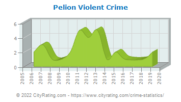 Pelion Violent Crime